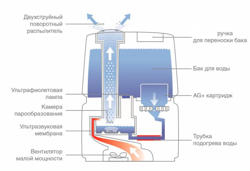 Схема ультразвукового увлажнителя воздуха