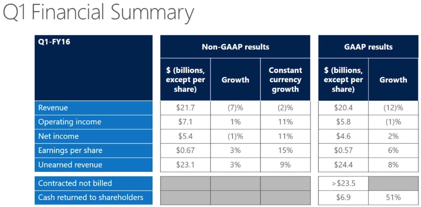 Отчет Microsoft порадовал инвесторов