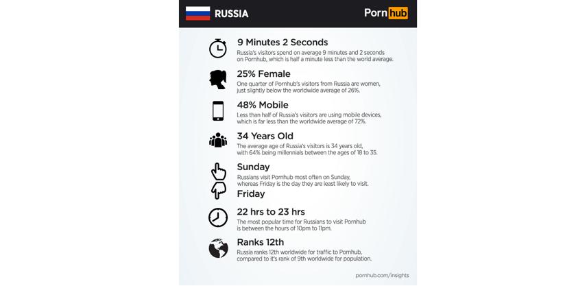 Как отписаться от порно для мобильного