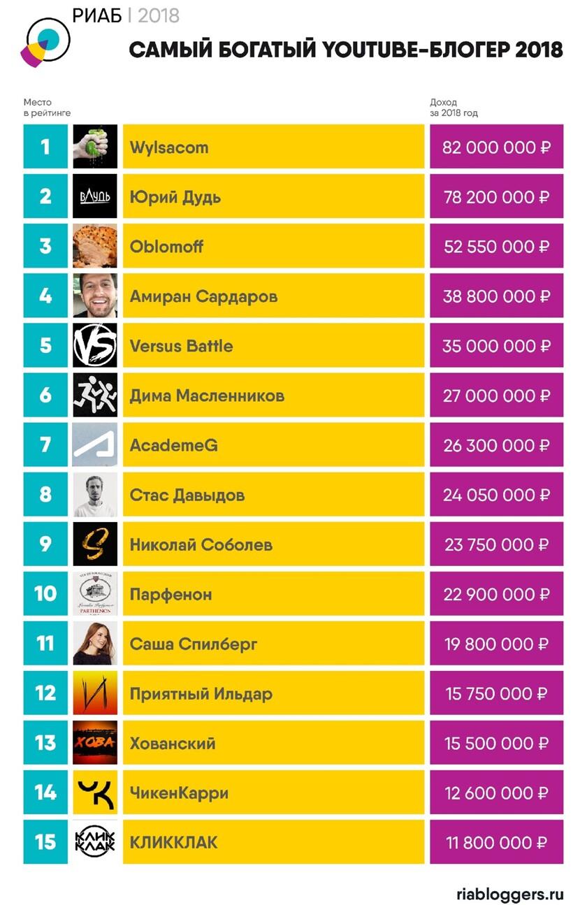858fbcfa3e4 Названы самые богатые блогеры из России - Hi-Tech Mail.ru