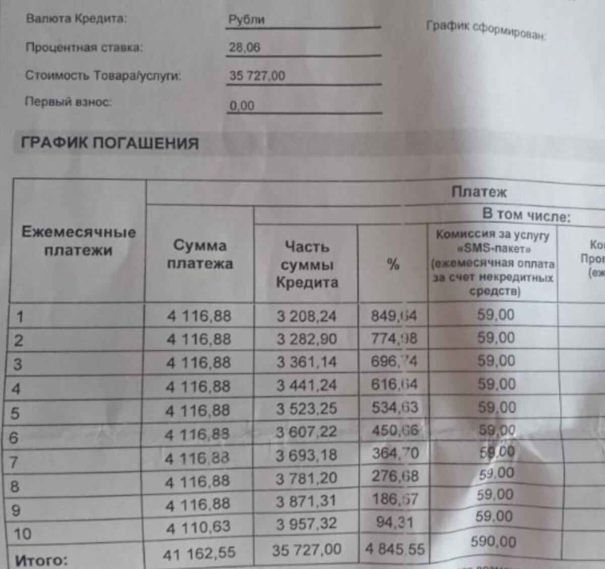 беспроцентный кредит на технику северо-западный банк пао сбербанк г санкт-петербург официальный сайт адрес