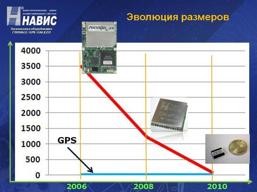 синергии ГЛОНАСС и GPS.