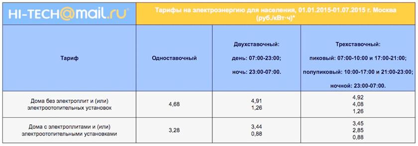 Мосэнерго оплата по тарифам квартирах с электроплитами т-1 т-2 т-3 парма для чистки плит купить обогреватель