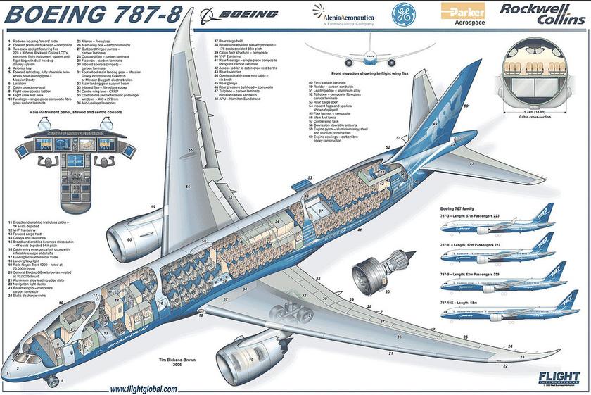 Схема устройства самолета на