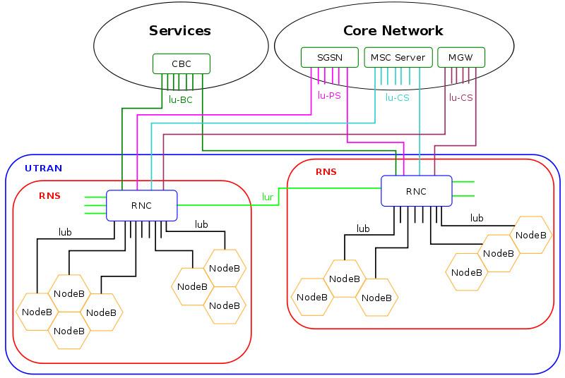 элементы сети группируются