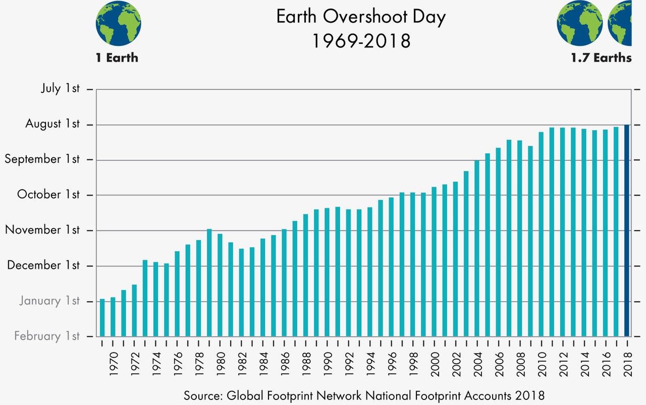 Всемирный день экологического долга