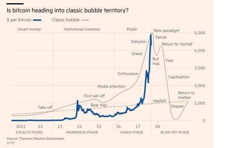 График биткоины налоги на рынке форекс