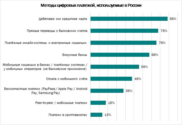 Главные страхи россиян при онлайн-покупках