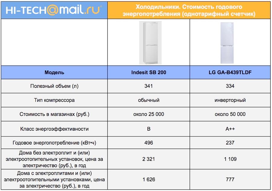 e4b7afe111fbd Учимся экономить: антикризисное использование бытовой техники - Hi-Tech  Mail.ru