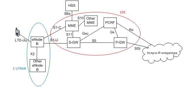Схема GWCN (Gateway Core