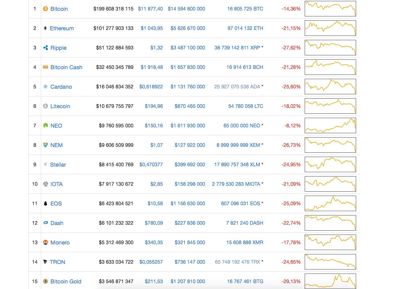 Все мировые криптовалюты рухнули. Опять