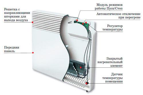 чем тепловентиляторы и тем
